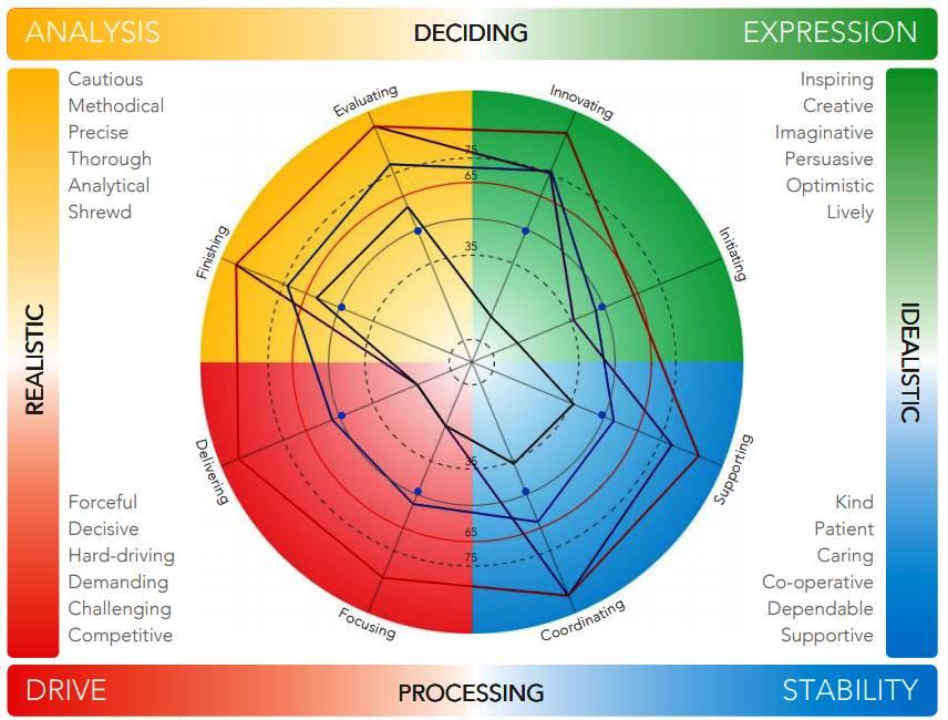 Prism Team Maps average profile